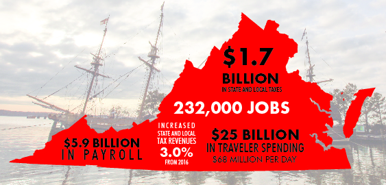 Final Tourism Revenues Reached $25 billion in Virginia in 2017